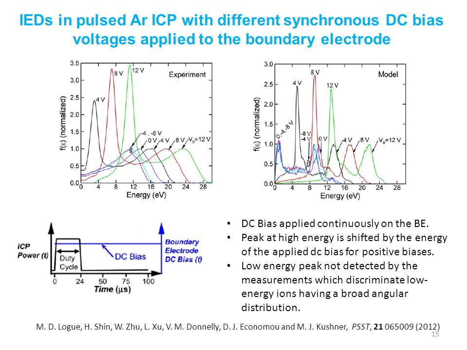 IEDs in pulsed Ar ICP with different synchronous DC bias voltages applied to the boundary electrode
