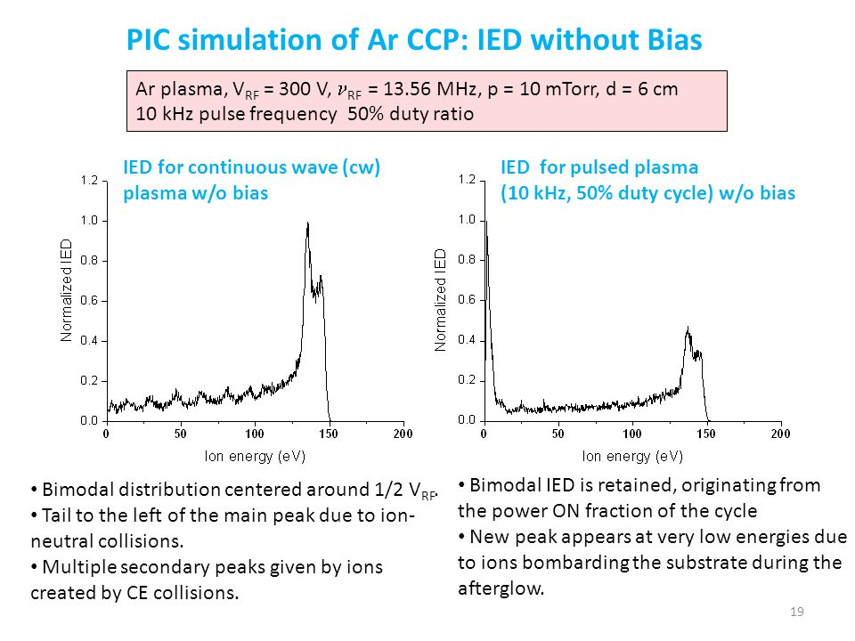 PIC simulation of Ar CCP: IED without Bias