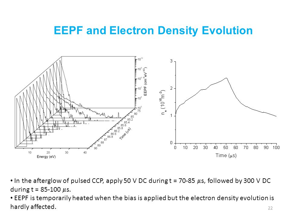 EEPF and Electron Density Evolution