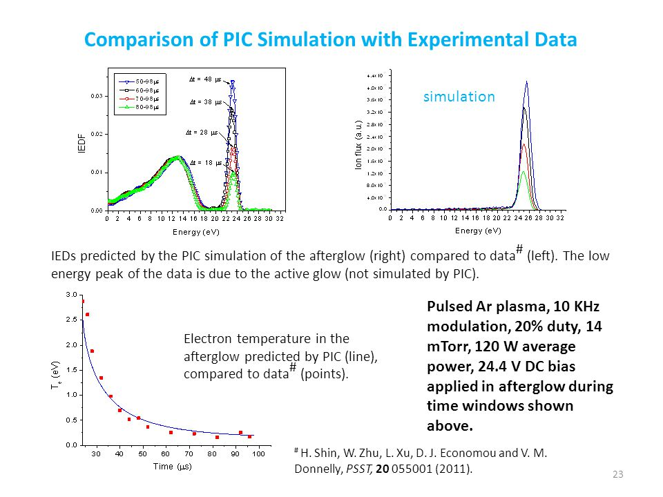 Comparison of PIC Simulation with Experimental Data