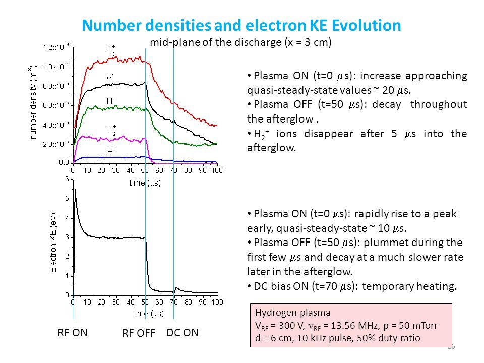Number densities and electron KE Evolution