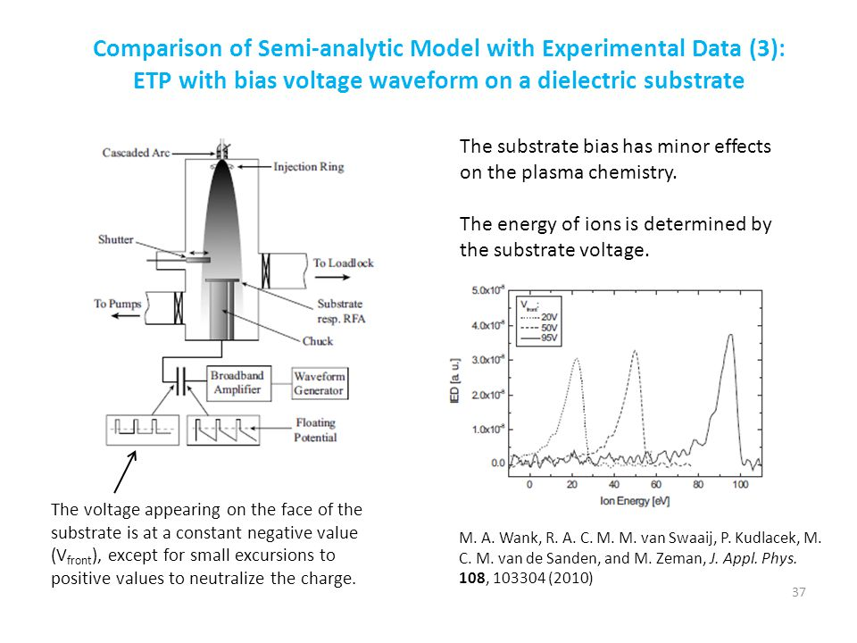 Comparison of Semi-analytic Model with Experimental Data (3):