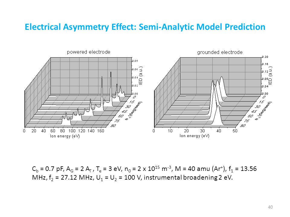 Electrical Asymmetry Effect: Semi-Analytic Model Prediction