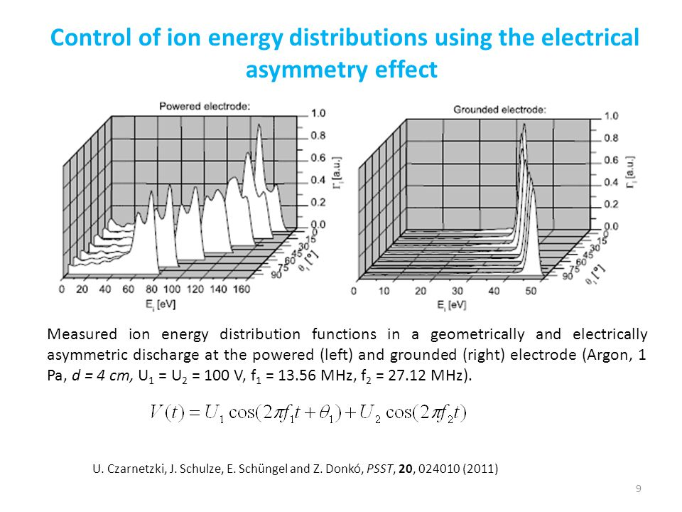 Control of ion energy distributions using the electrical asymmetry effect