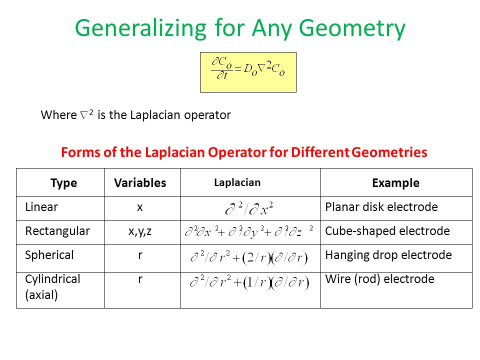 Forms of the Laplacian Operator for Different Geometries