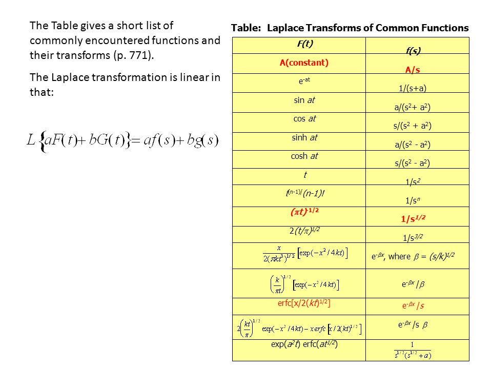 The Laplace transformation is linear in that: