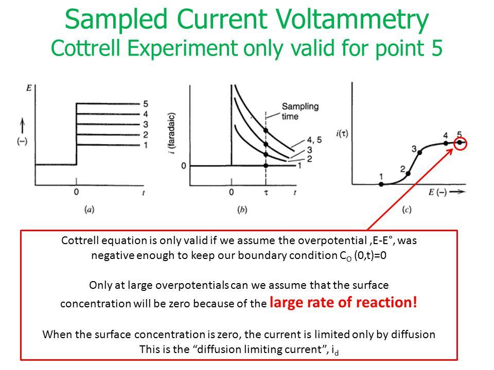 Sampled Current Voltammetry