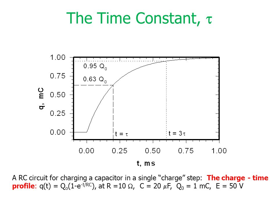 The Time Constant, 
