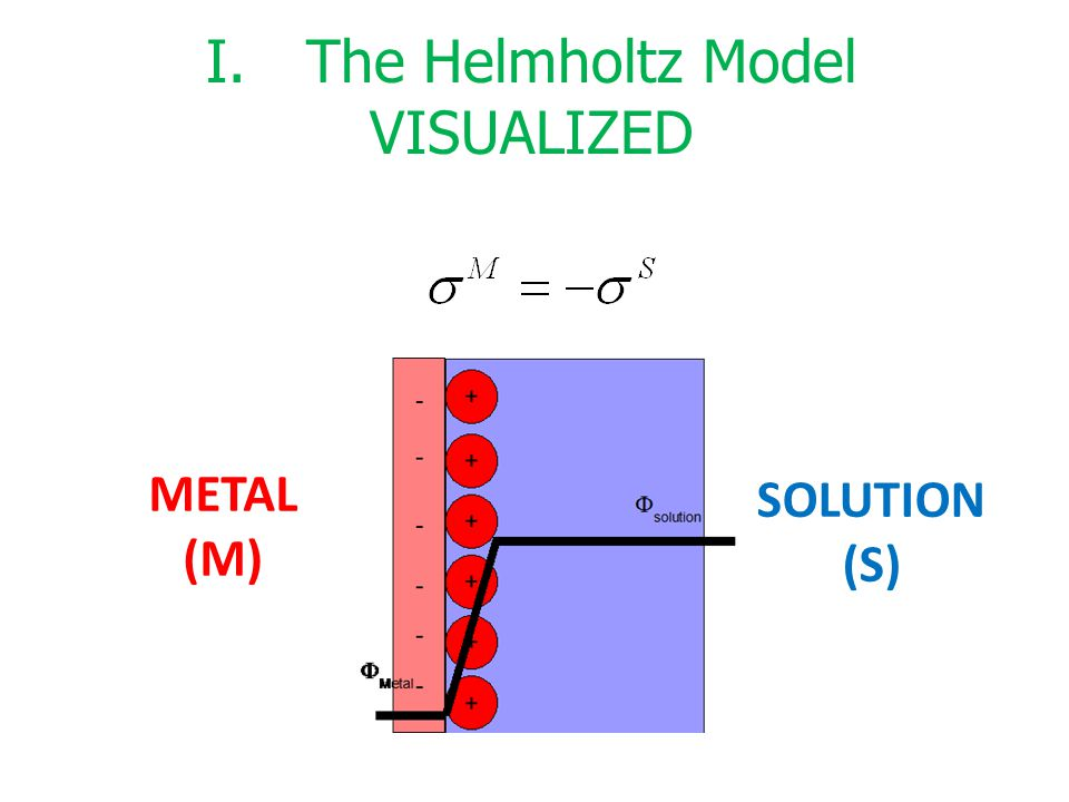 The Helmholtz Model VISUALIZED METAL (M) SOLUTION (S)