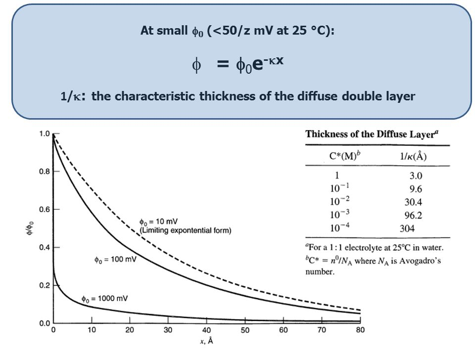 = 0e-x 1/: the characteristic thickness of the diffuse double layer