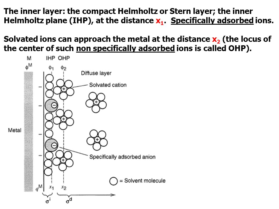 The inner layer: the compact Helmholtz or Stern layer; the inner Helmholtz plane (IHP), at the distance x1. Specifically adsorbed ions.
