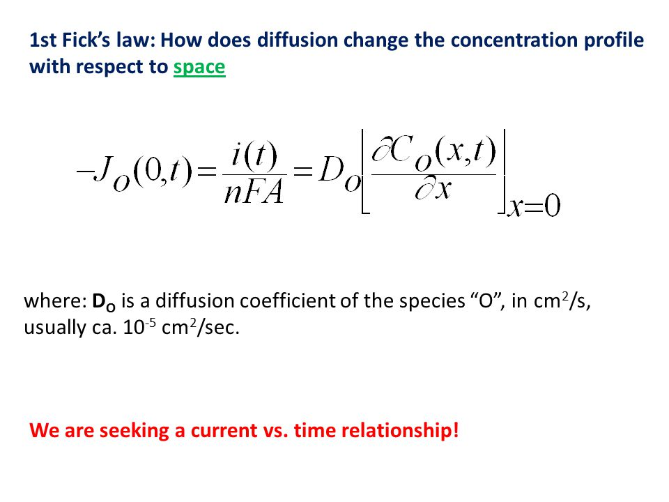 1st Fick's law: How does diffusion change the concentration profile