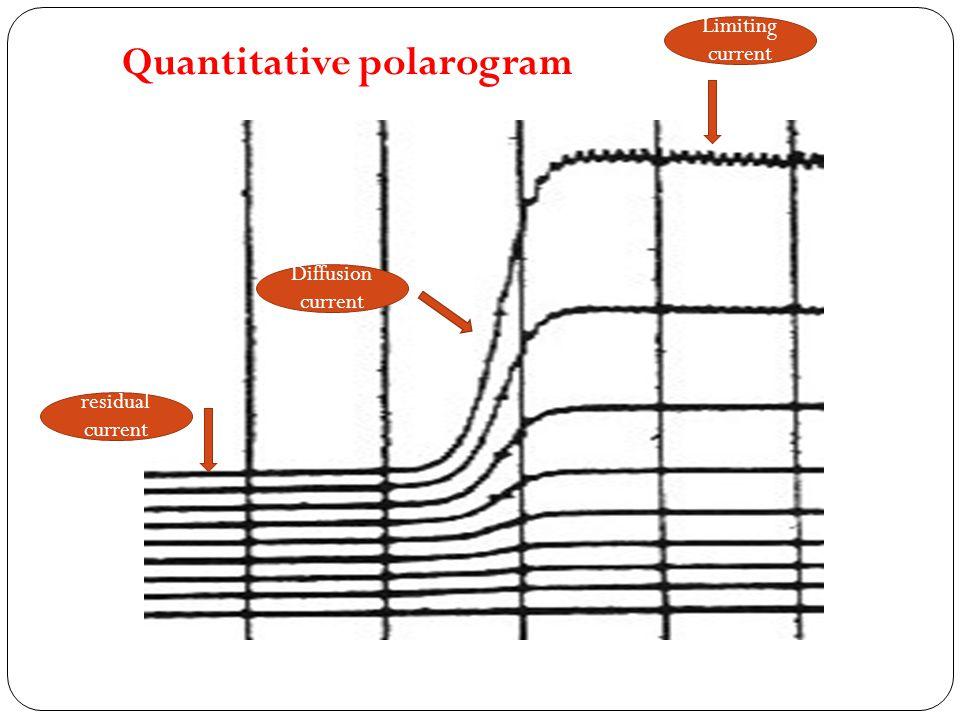 Quantitative polarogram