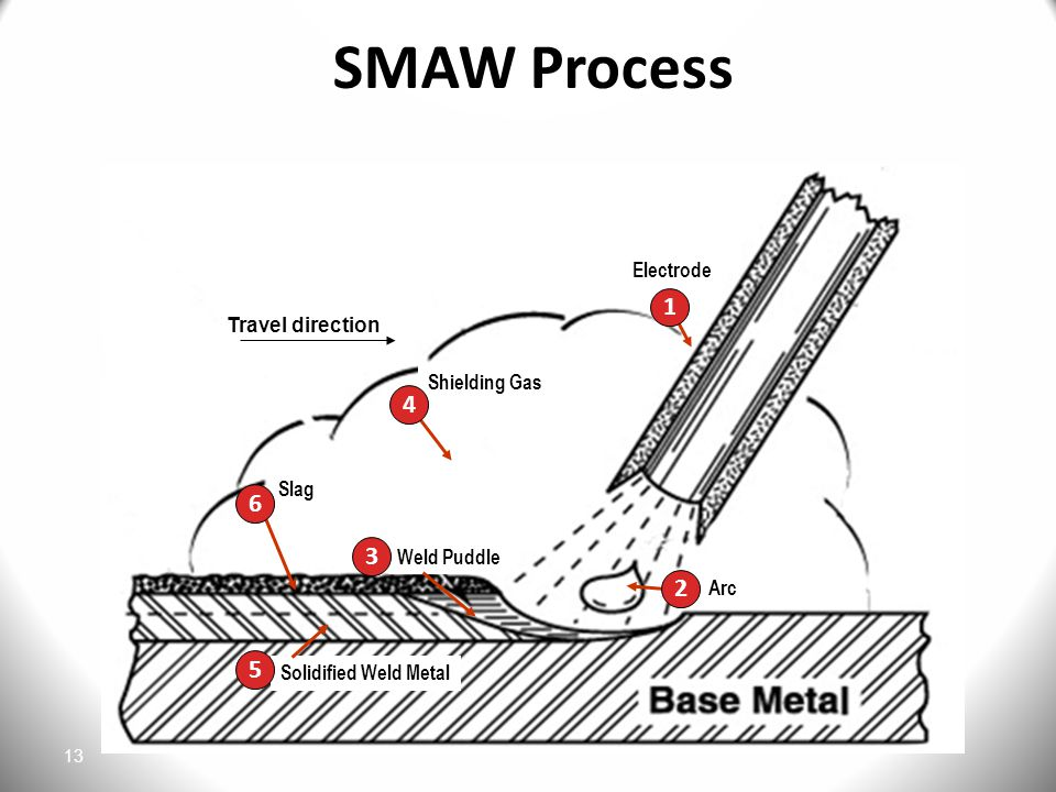 SMAW Process 1 2 3 4 5 6 1 4 6 3 2 5 Travel direction Electrode Arc