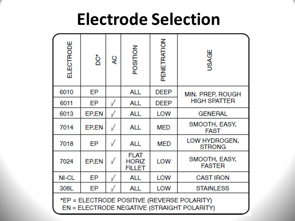 Electrode Selection