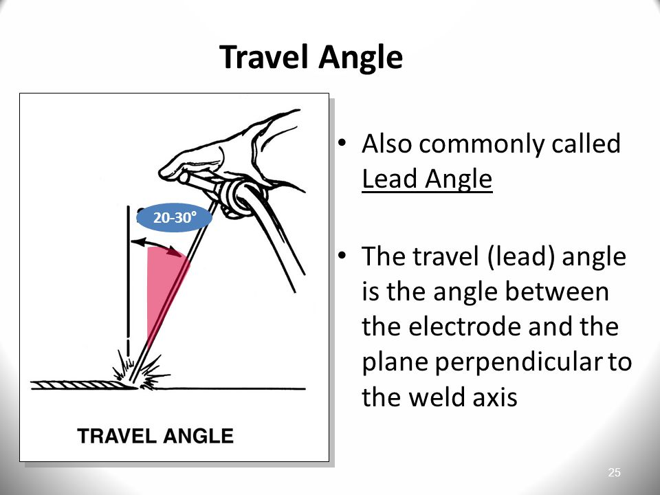 Travel Angle Also commonly called Lead Angle