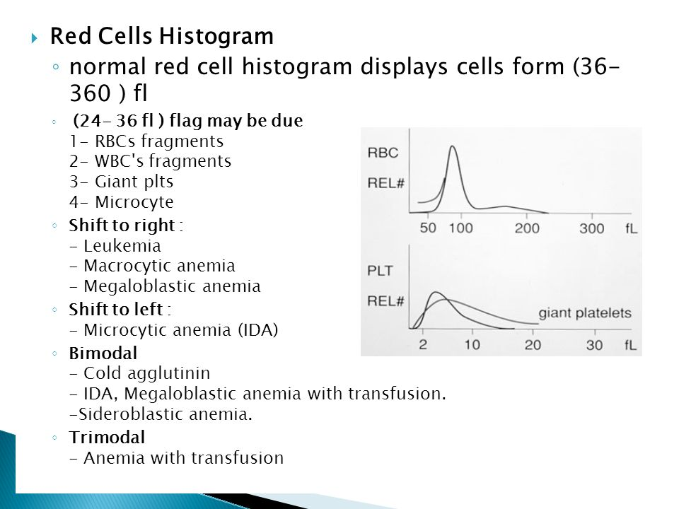 normal red cell histogram displays cells form (36- 360 ) fl
