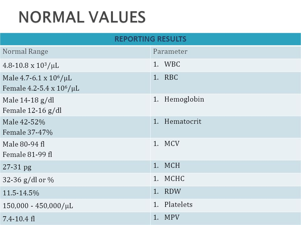 NORMAL VALUES REPORTING RESULTS Parameter Normal Range WBC