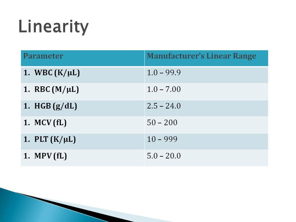 Linearity Manufacturer's Linear Range Parameter 1.0 – 99.9 WBC (K/μL)