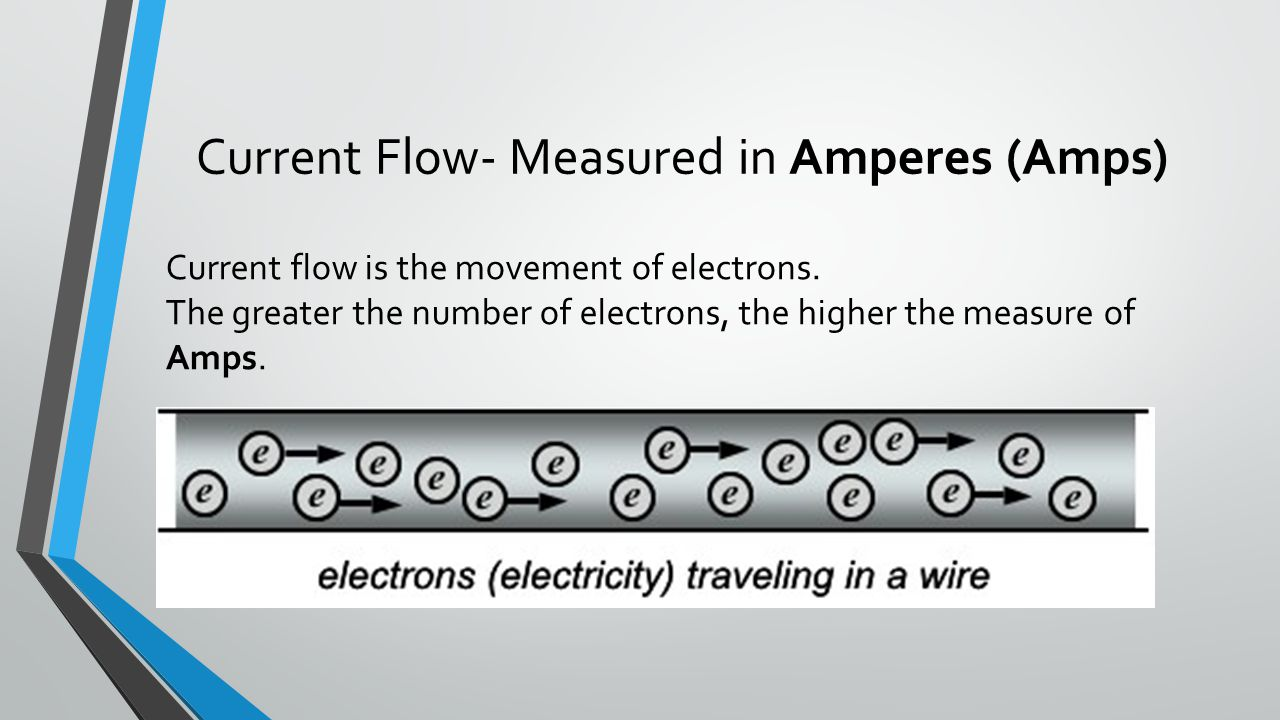 Current Flow- Measured in Amperes (Amps)
