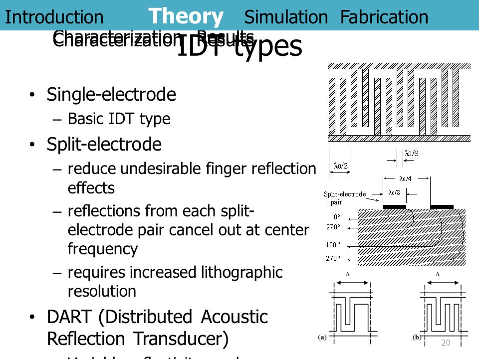 Introduction Theory Simulation Fabrication Characterization Results