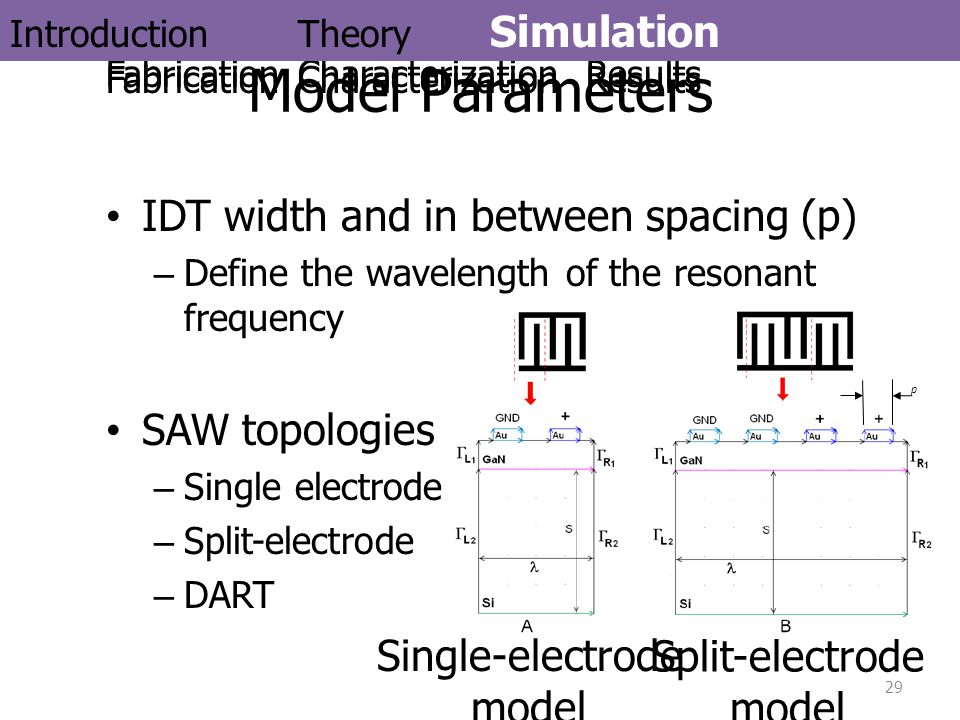 Model Parameters IDT width and in between spacing (p) SAW topologies