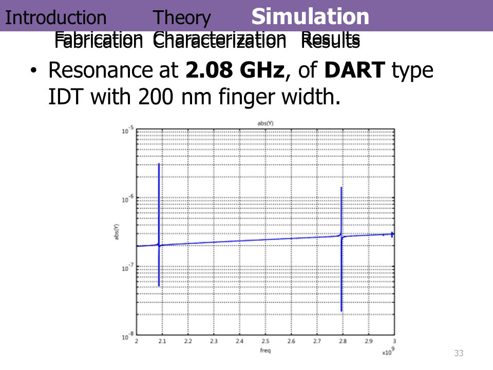 Resonance at 2.08 GHz, of DART type IDT with 200 nm finger width.