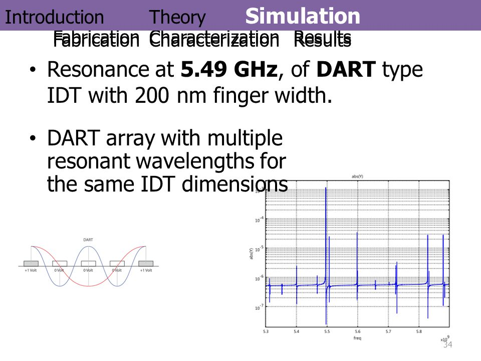 Resonance at 5.49 GHz, of DART type IDT with 200 nm finger width.