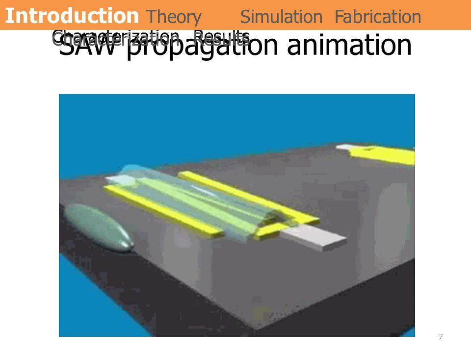 SAW propagation animation