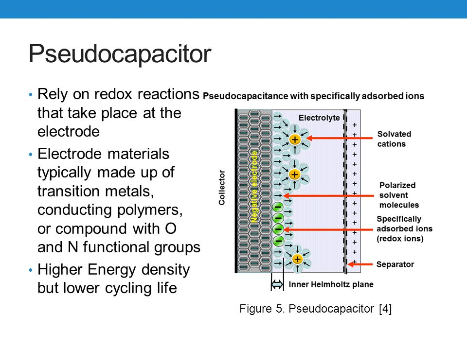 Pseudocapacitor Rely on redox reactions that take place at the electrode.