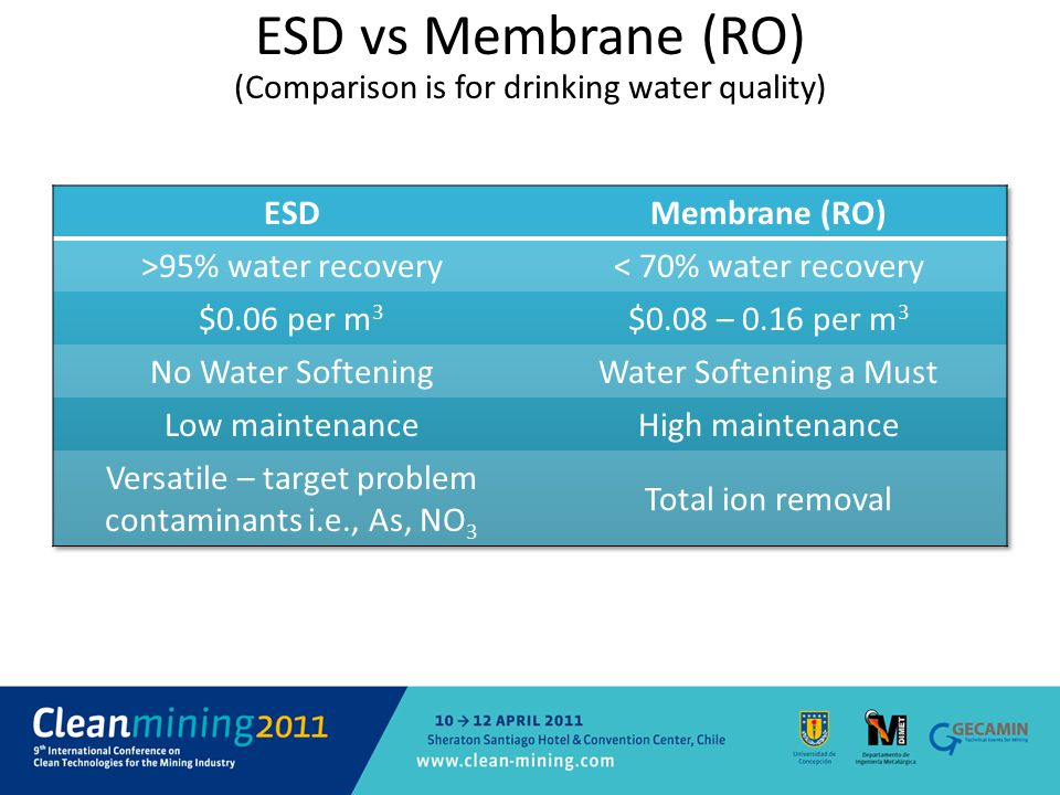 ESD vs Membrane (RO) (Comparison is for drinking water quality)