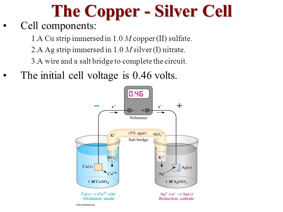 The Copper - Silver Cell