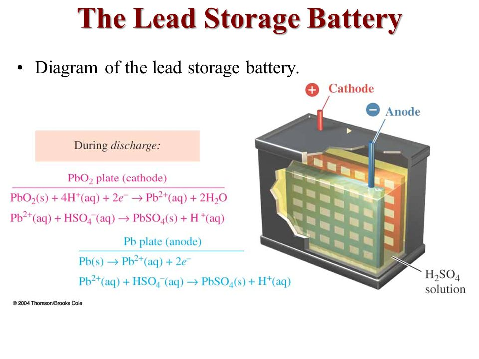Lead Storage Battery Diagram