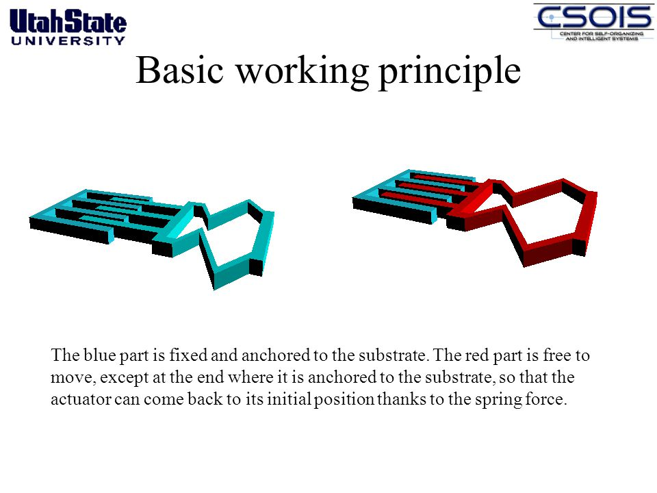 Basic working principle