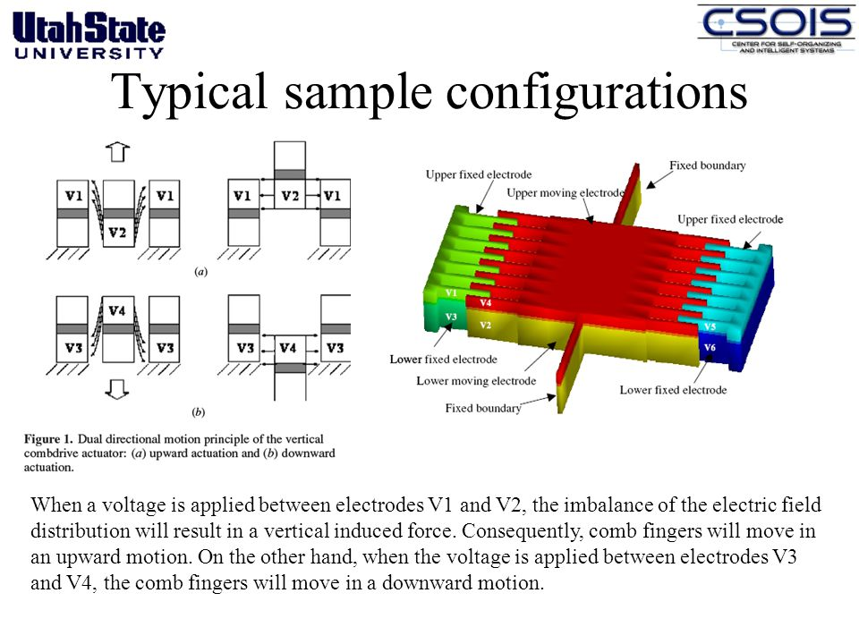Typical sample configurations