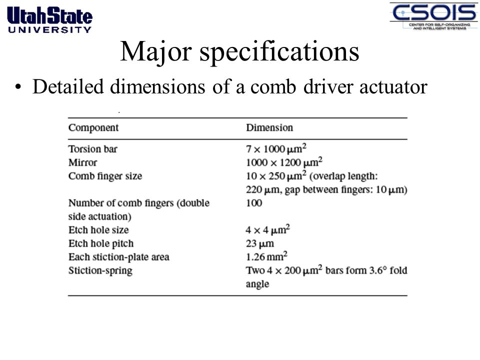 Major specifications Detailed dimensions of a comb driver actuator