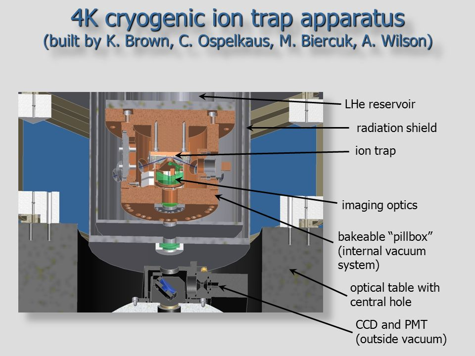 4K cryogenic ion trap apparatus (built by K. Brown, C. Ospelkaus, M