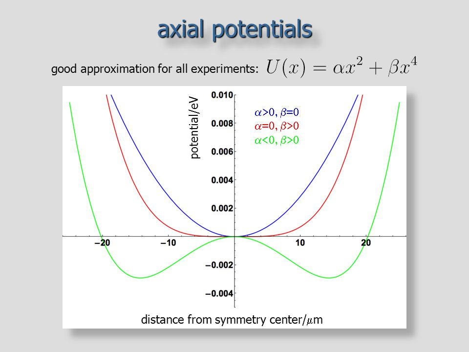 axial potentials good approximation for all experiments: a a>0, b=0