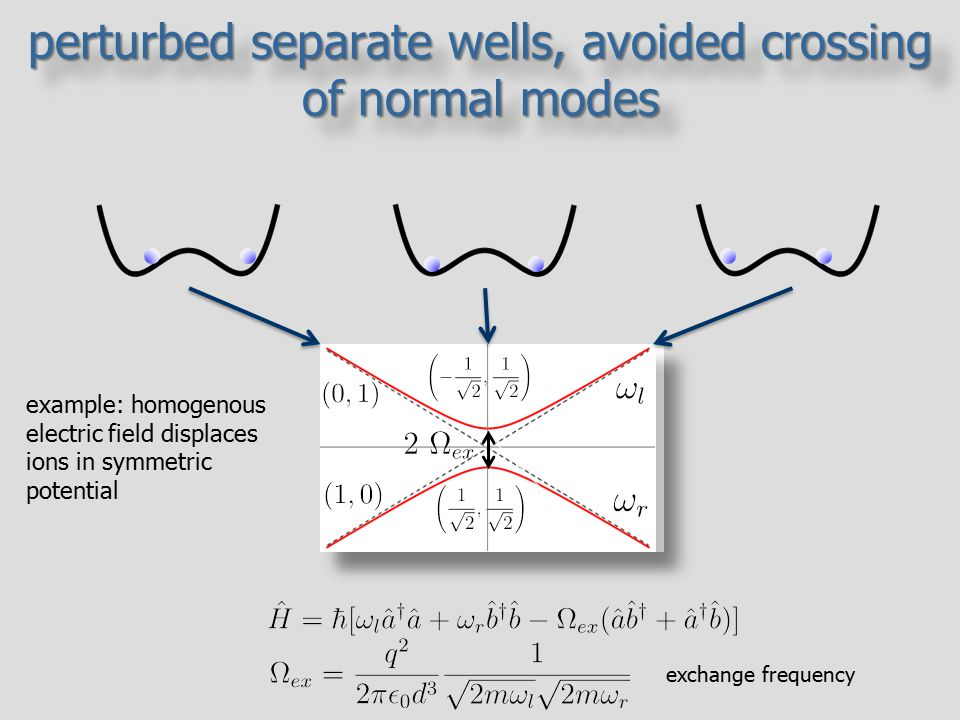 perturbed separate wells, avoided crossing of normal modes