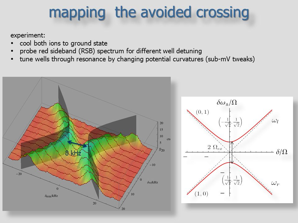 mapping the avoided crossing