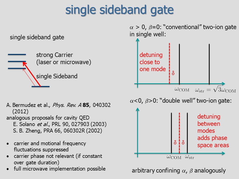 single sideband gate a > 0, b=0: conventional two-ion gate