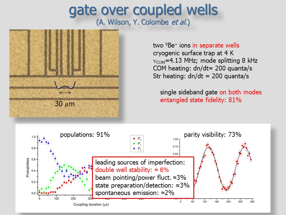 gate over coupled wells (A. Wilson, Y. Colombe et al.)