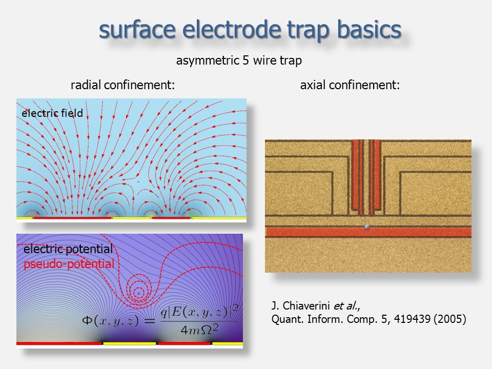 surface electrode trap basics