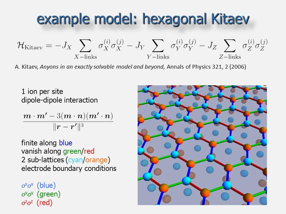 example model: hexagonal Kitaev