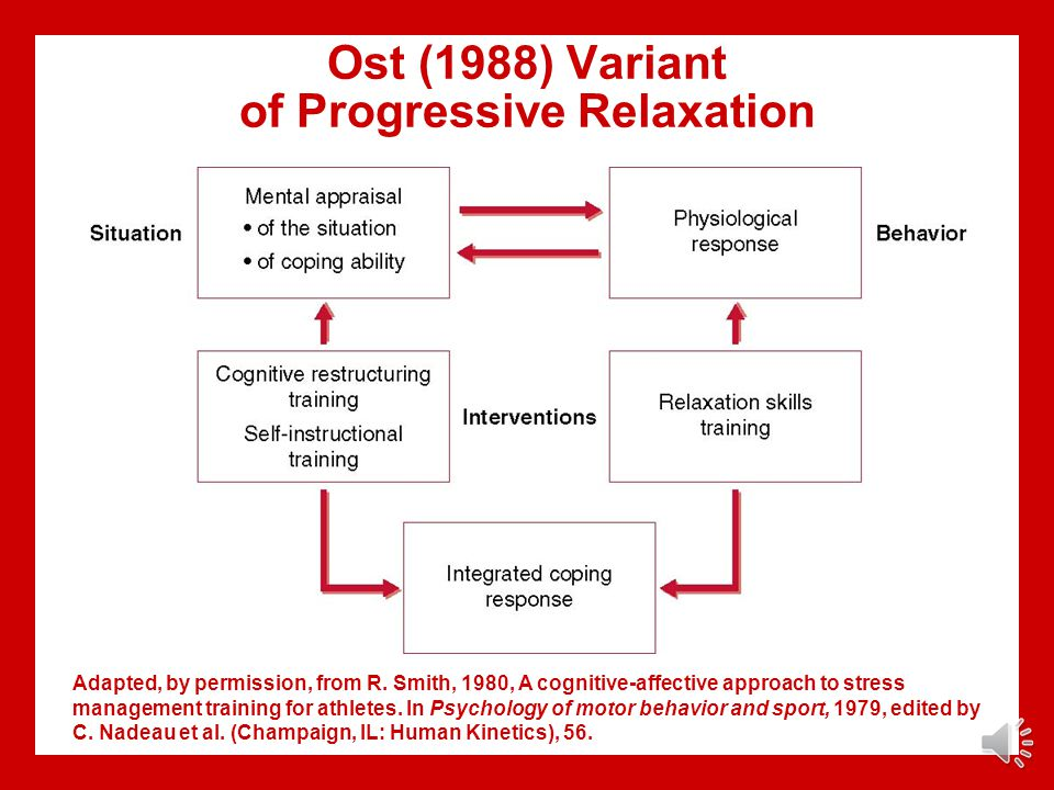 Ost (1988) Variant of Progressive Relaxation