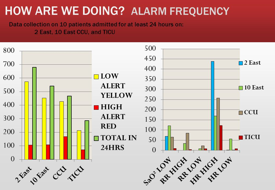 HOW ARE WE DOING ALARM FREQUENCY