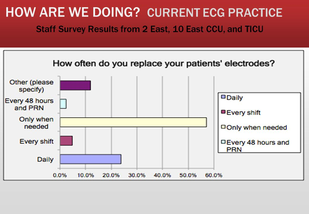 HOW ARE WE DOING CURRENT ECG PRACTICE