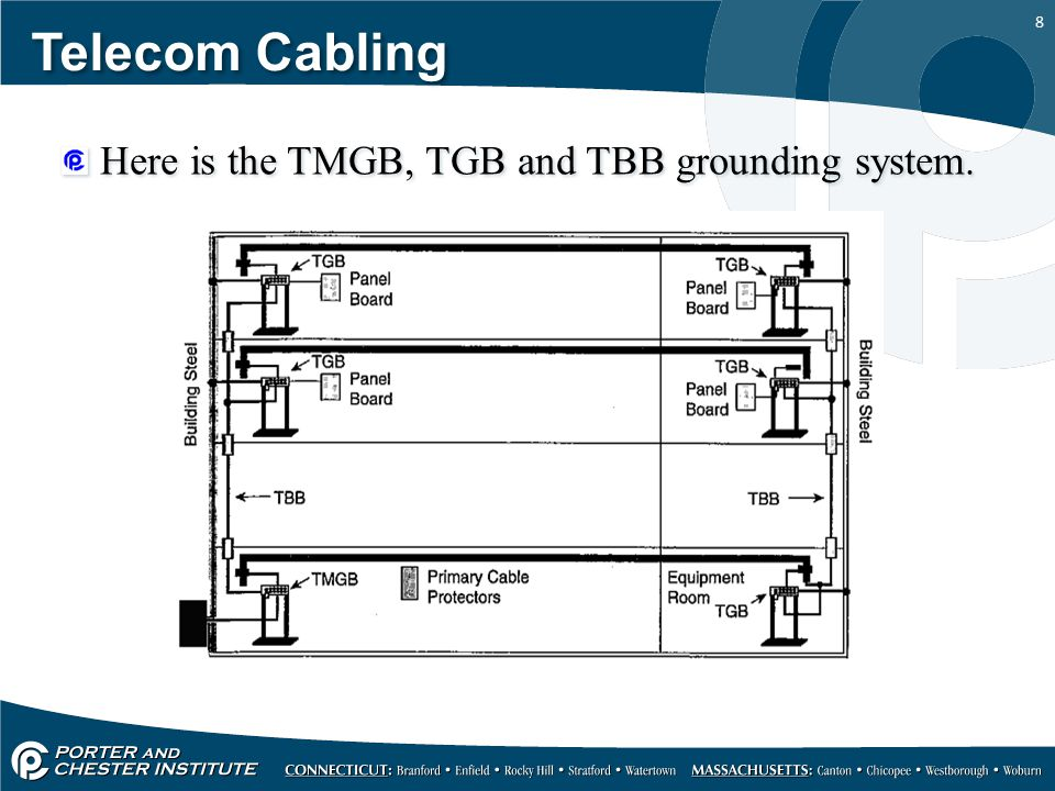 Telecom Cabling Here is the TMGB, TGB and TBB grounding system.