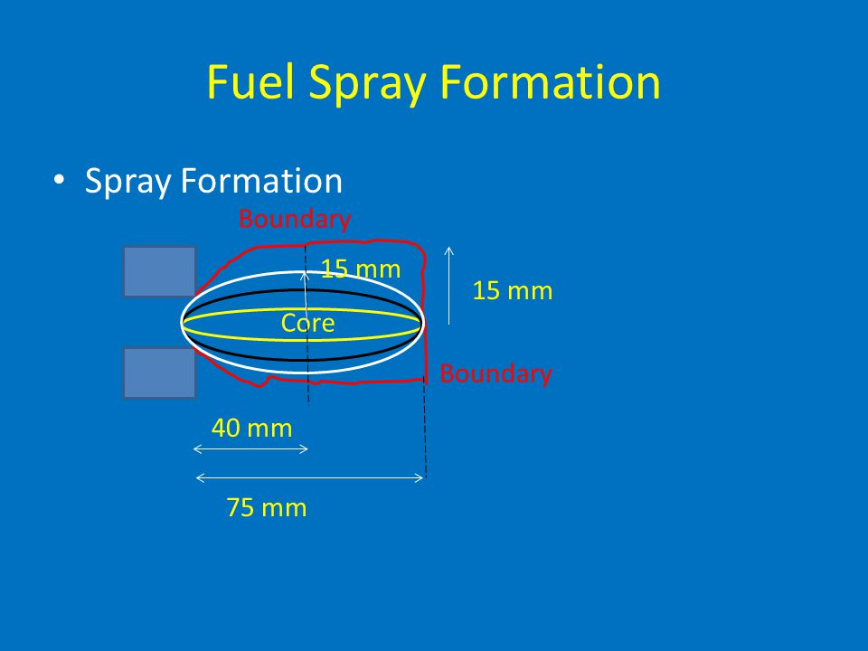 Fuel Spray Formation Spray Formation Boundary 15 mm 15 mm Core