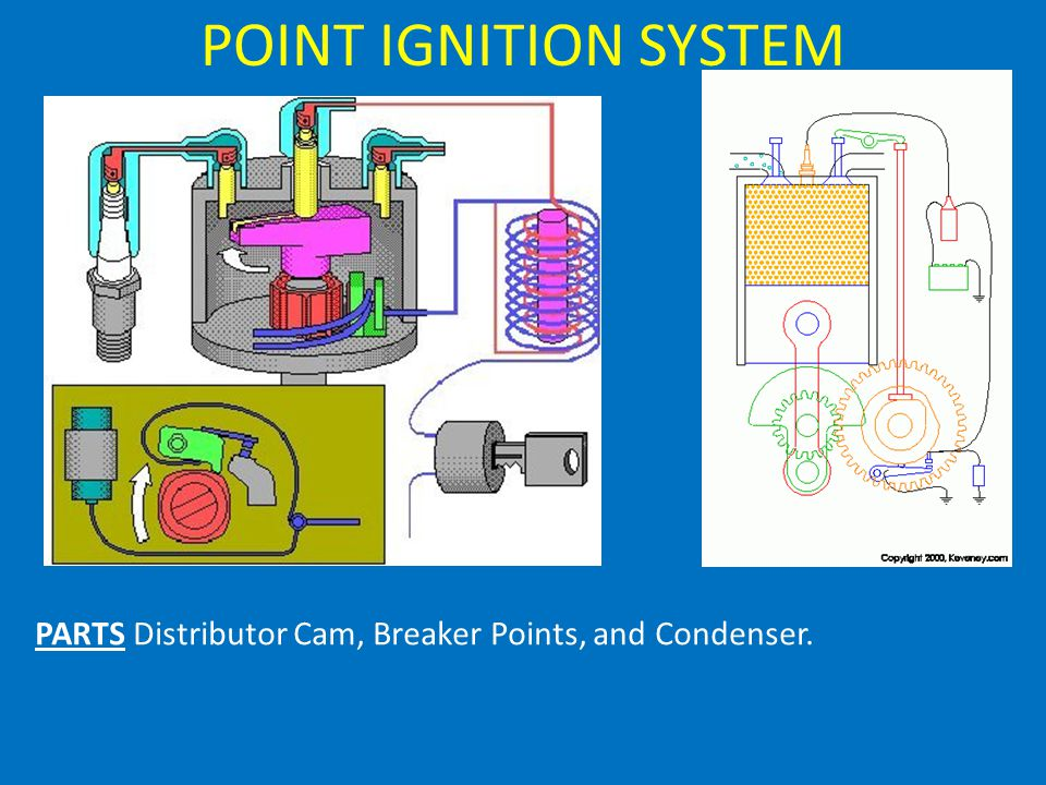 POINT IGNITION SYSTEM PARTS Distributor Cam, Breaker Points, and Condenser.